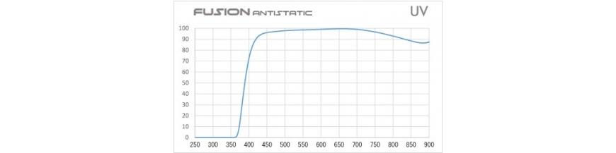 HOYA UV FUSION Antistatic