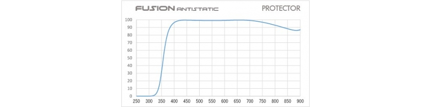 HOYA Protector FUSION Antistatic